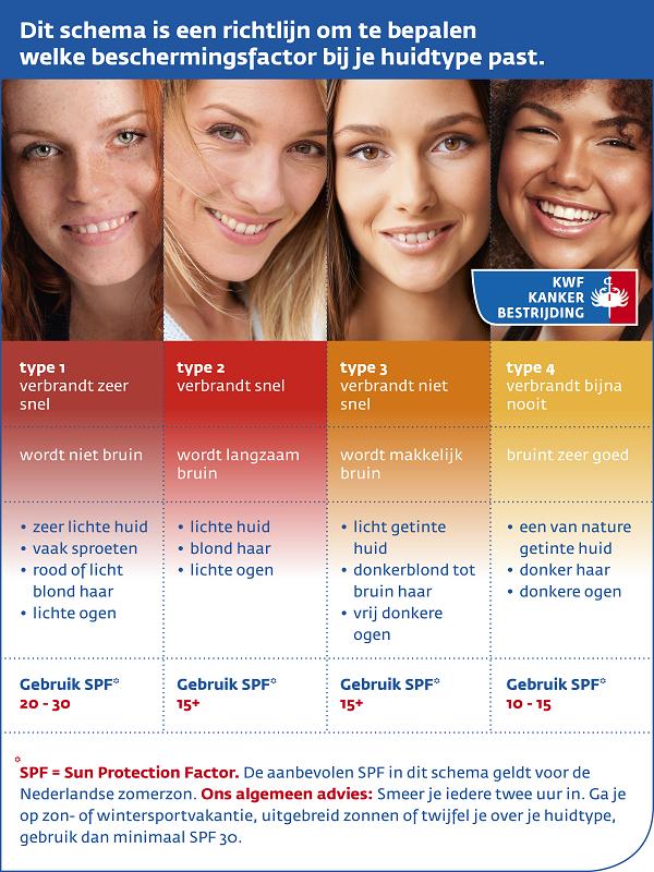 bescherming tegen de zon huidbescherming schema